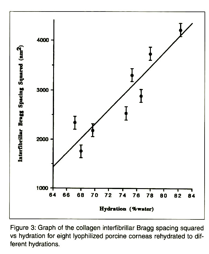 Figure 3: Graph of the collagen interi ibrillar Bragg spacing squared vs hydration for eight lyophilized porcine corneas rehydrated to different hydrations.