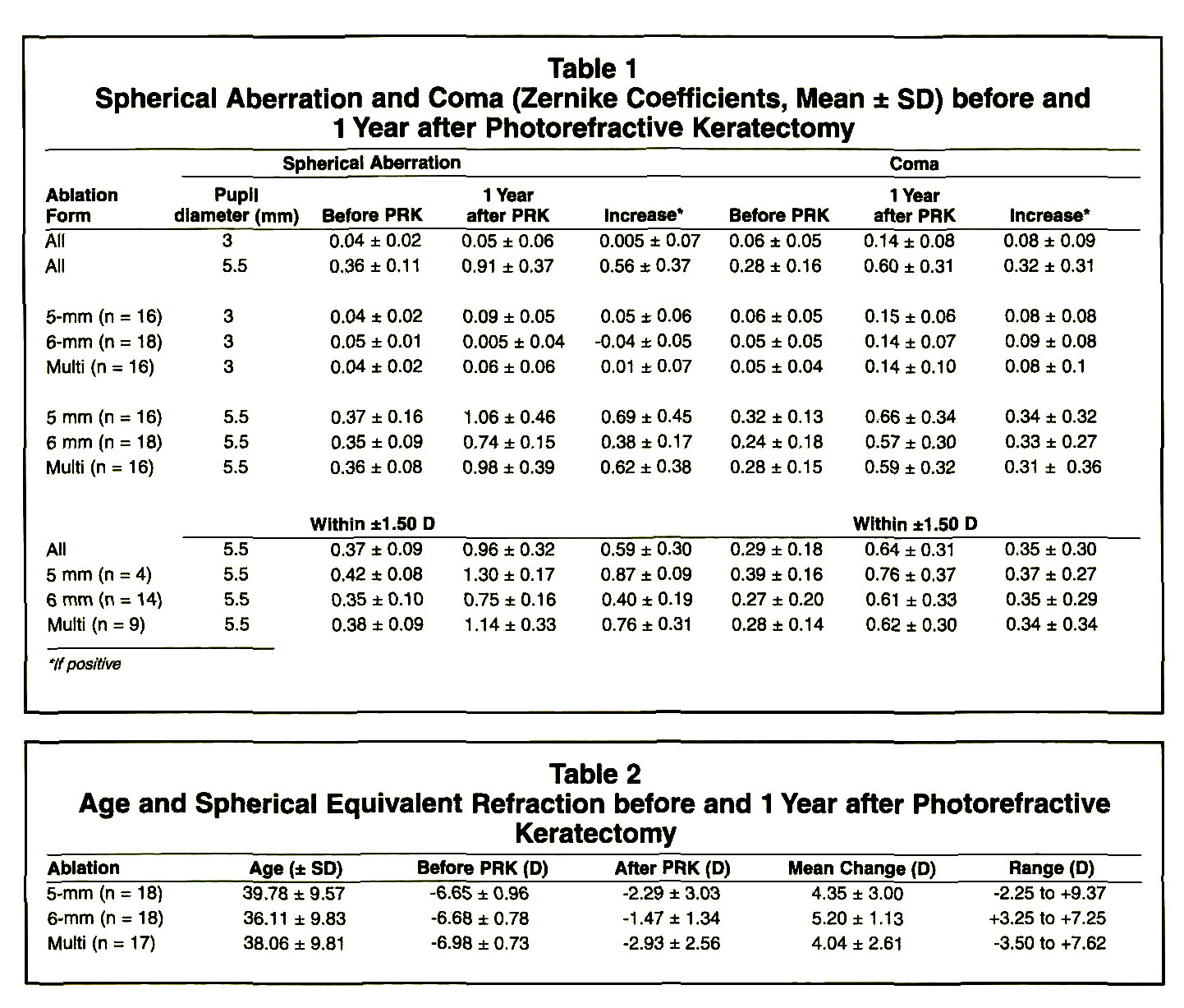 Table 1Spherical Aberration and Coma (Zernike Coefficients, Mean ± SD) before and 1 Year after Photorefractive KeratectomyTable 2Age and Spherical Equivalent Refraction before and 1 Year after Photorefractive Keratectomy