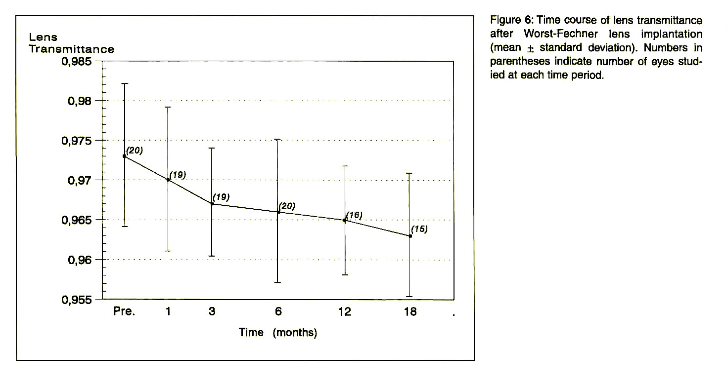 Figure 6: Time course of lens transmittance after Worst-Fechner lens implantation (mean ± standard deviation). Numbers in parentheses indicate number of eyes studied at each time period.