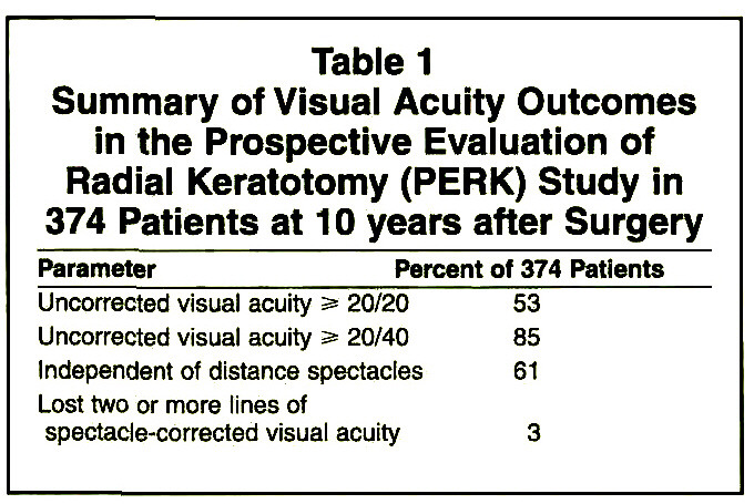Table 1Summary of Visual Acuity Outcomes in the Prospective Evaluation of Radial Keratotomy (PERK) Study in 374 Patients at 10 years after Surgery