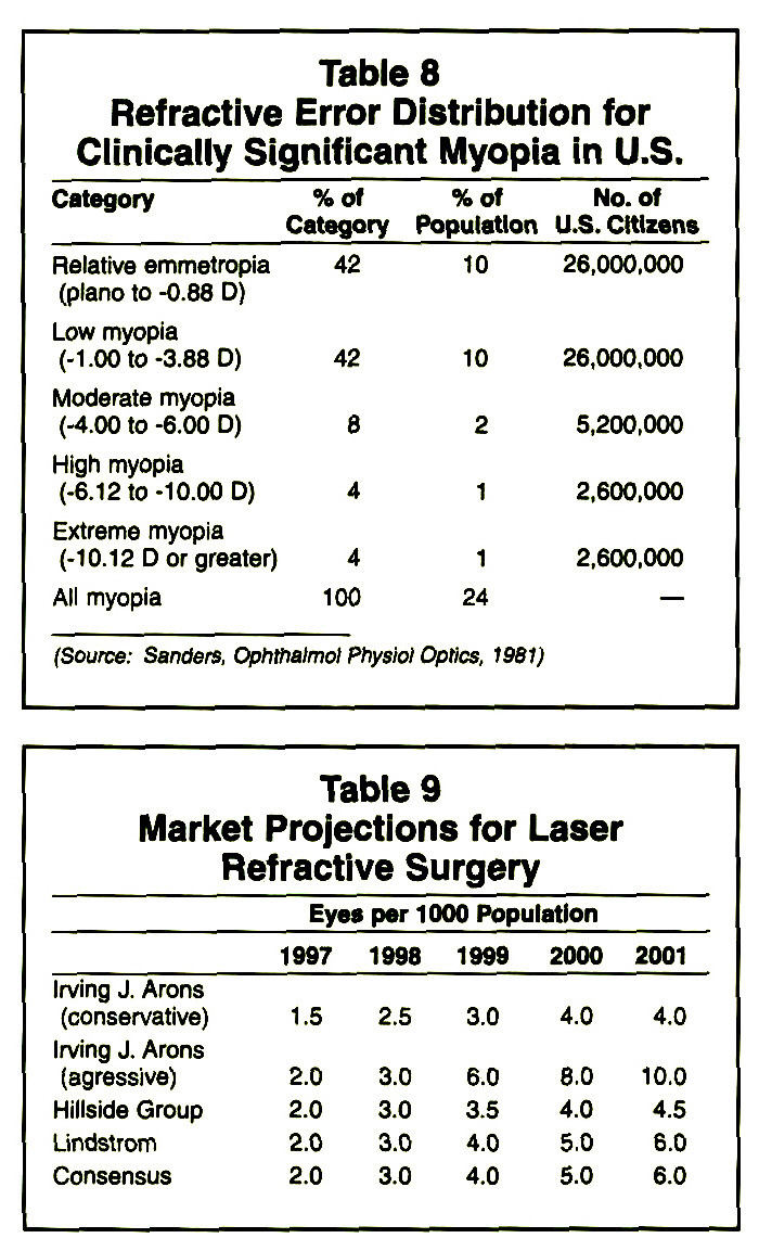 Table 8Refractive Error Distribution for Clinically Significant Myopia in U.S.Table 9Market Projections for Laser Refractive Surgery