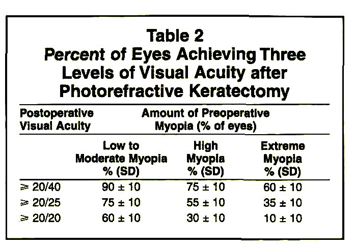 Table 2Percent of Eyes Achieving Three Levels of Visual Acuity after Photorefractive Keratectomy