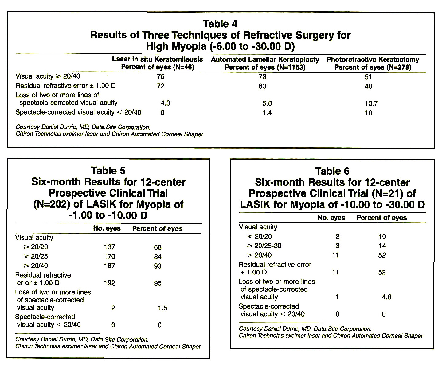 Table 4Results of Three Techniques of Refractive Surgery for High Myopia (-6.00 to -30.00 D)Table 5Six-month Results for 12-center Prospective Clinical Trial (N=202) of LASIK for Myopia of -1.00 to -10.00 DTable 6Six-month Results for 12-center Prospective Clinical Trial (N=21) of LASiK for Myopia of -10.00 to -30.00 D