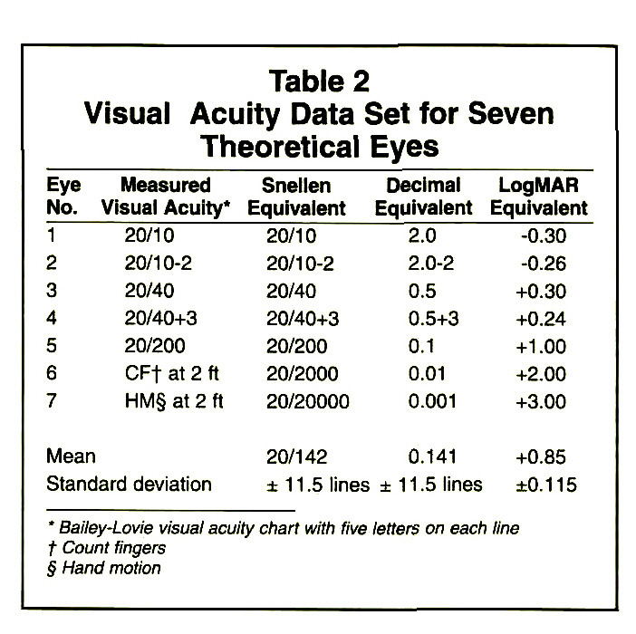 Proper Method For Calculating Average Visual Acuity