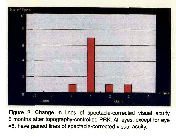 Figure 2. Change in lines of spectacle-corrected visual acuity 6 months after topography-controlled PRK. All eyes, except for eye #8. have gained lines of spectacle-corrected visual acuity.