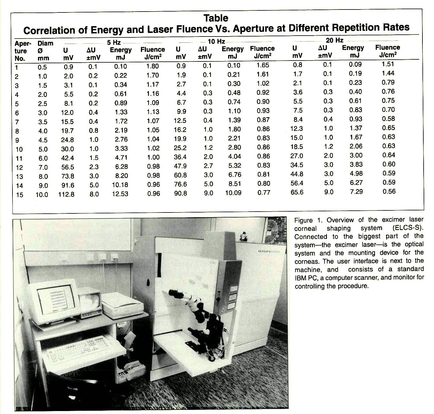 Figure 1. Overview of the excimer laser corneal shaping system (ELCS-S). Connected to the biggest part of the system - the excimer laser - is the optical system and the mounting device for the corneas. The user interface is next to the machine, and consists of a standard IBM PC, a computer scanner, and monitor for controlling the procedure.