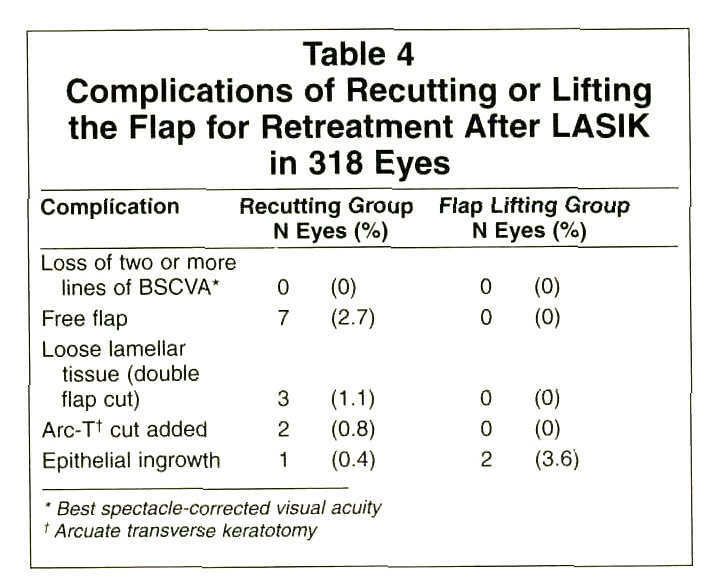 Table 4Complications of Recutting or Lifting the Flap for Retreatment After LASIK in 318 Eyes