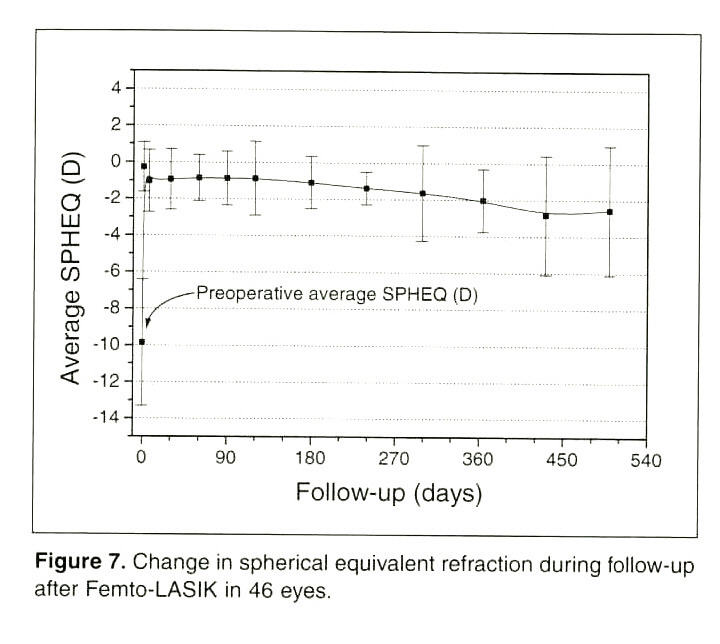 Figure 7. Change in spherical equivalent refraction during follow-up after Femto-LASIK in 46 eyes.
