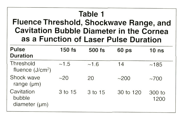 Table 1Fluence Threshold, Shockwave Range, and Cavitation Bubble Diameter in the Cornea as a Function of Laser Pulse Duration