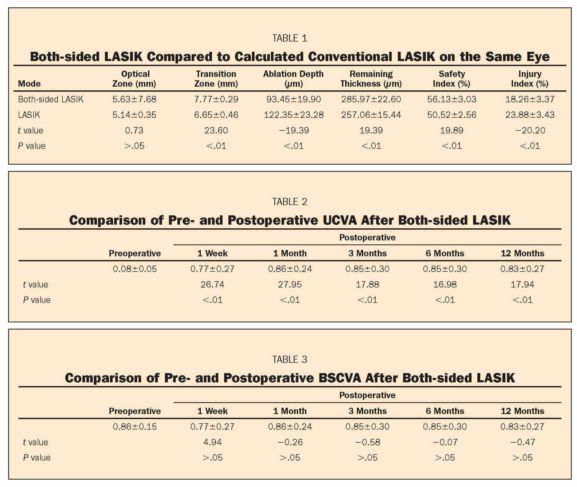 TABLE 1Both-sided LASIK Compared to Calculated Conventional LASIK on the Same EyeTABLE 2Comparison of Pre- and Postoperative UCVA After Both-sided LASIKTABLE 3Comparison of Pre- and Postoperative BSCVA After Both-sided LASIK