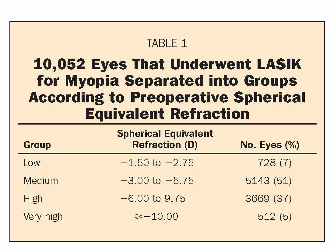 TABLE 110,052 Eyes That Underwent LASIK for Myopia Separated into Groups According to Preoperative Spherical Equivalent Refraction