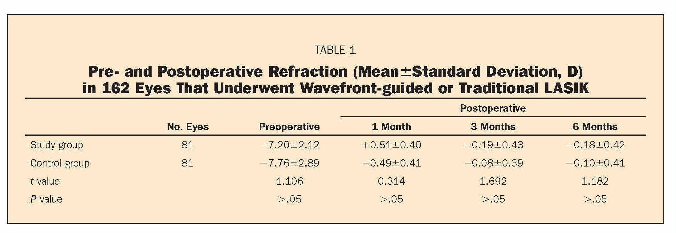 TABLE 1Pre- and Postoperative Refraction (Mean±Standard Deviation, D) in 162 Eyes That Underwent Wavefront-guided or Traditional LASIK