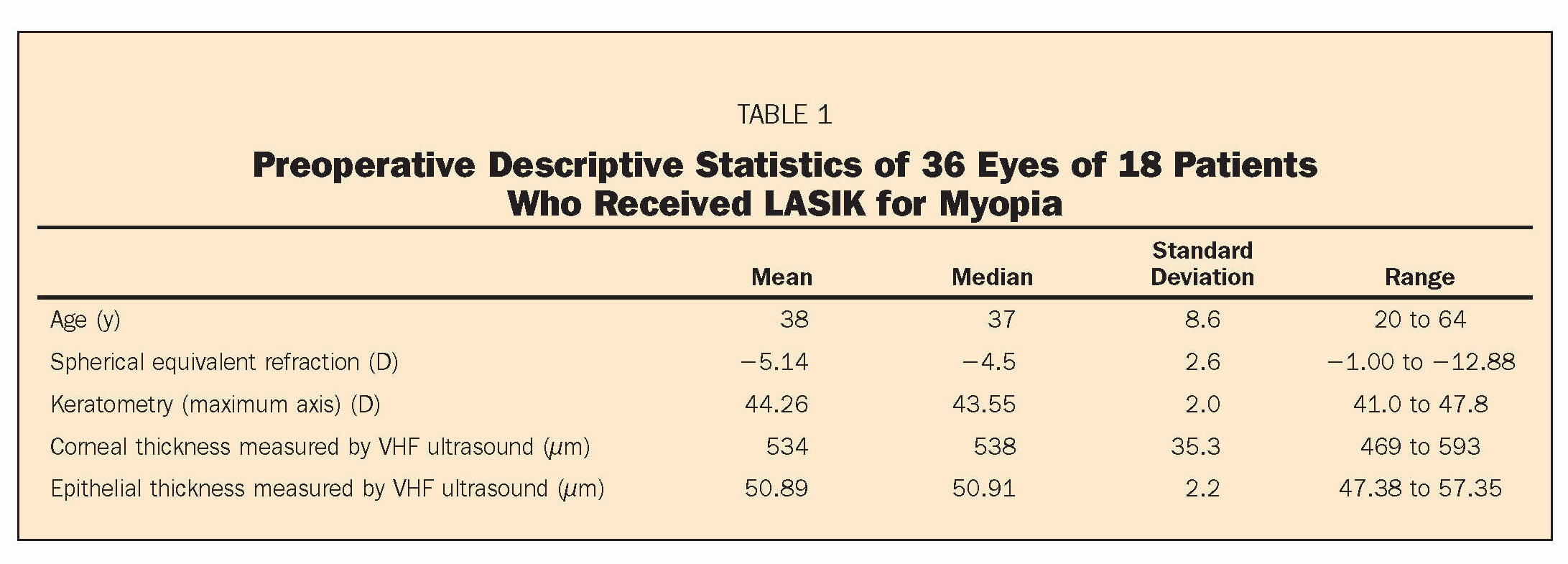 TABLE 1Preoperative Descriptive Statistics of 36 Eyes of 18 Patients Who Received LASIK for Myopia