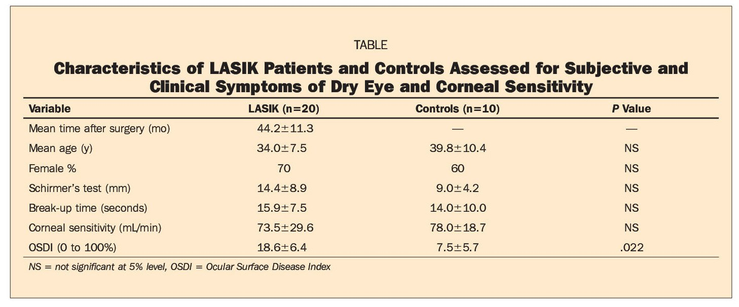 TABLECharacteristics of LASIK Patients and Controls Assessed for Subjective and Clinical Symptoms of Dry Eye and Corneal Sensitivity