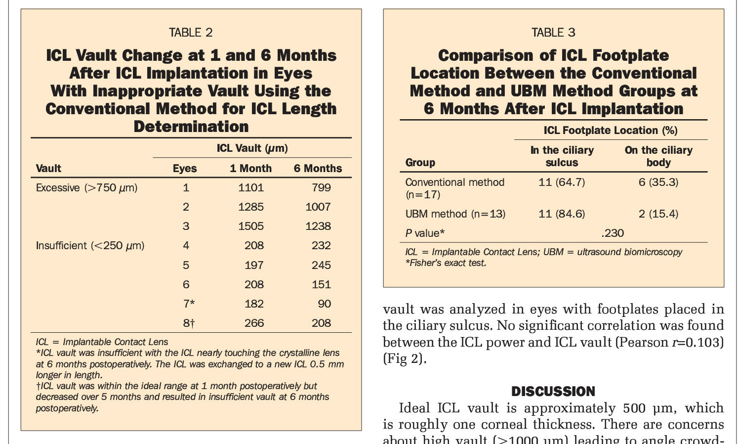 TABLE 2ICL Vault Change at 1 and 6 Months After ICL Implantation in Eyes With Inappropriate Vault Using the Conventional Method for ICL Length DeterminationTABLE 3Comparison of ICL Footplate Location Between the Conventional Method and UBM Method Groups at ß Months After ICL Implantation