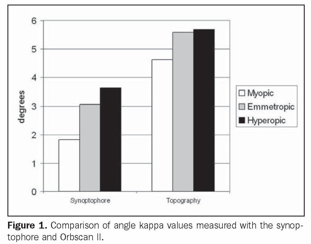 Figure 1. Comparison of angle kappa values measured with the Synoptophore and Orbscan II.