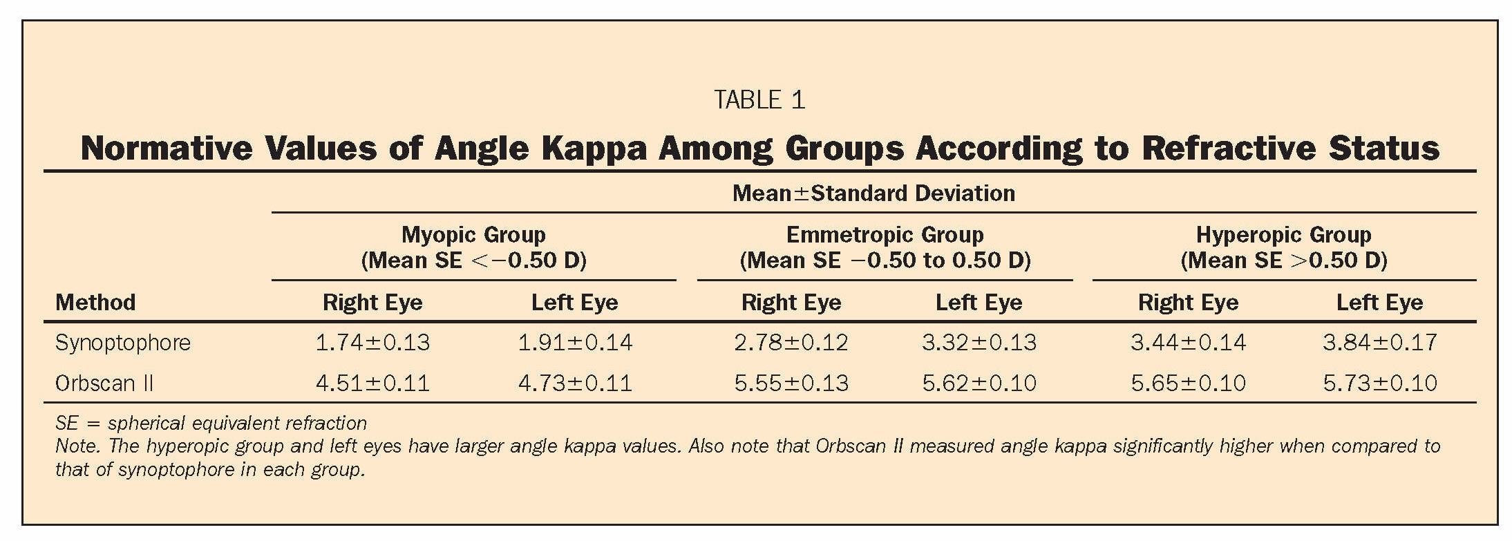 TABLE 1Normative Values of Angle Kappa Among Groups According to Refractive Status