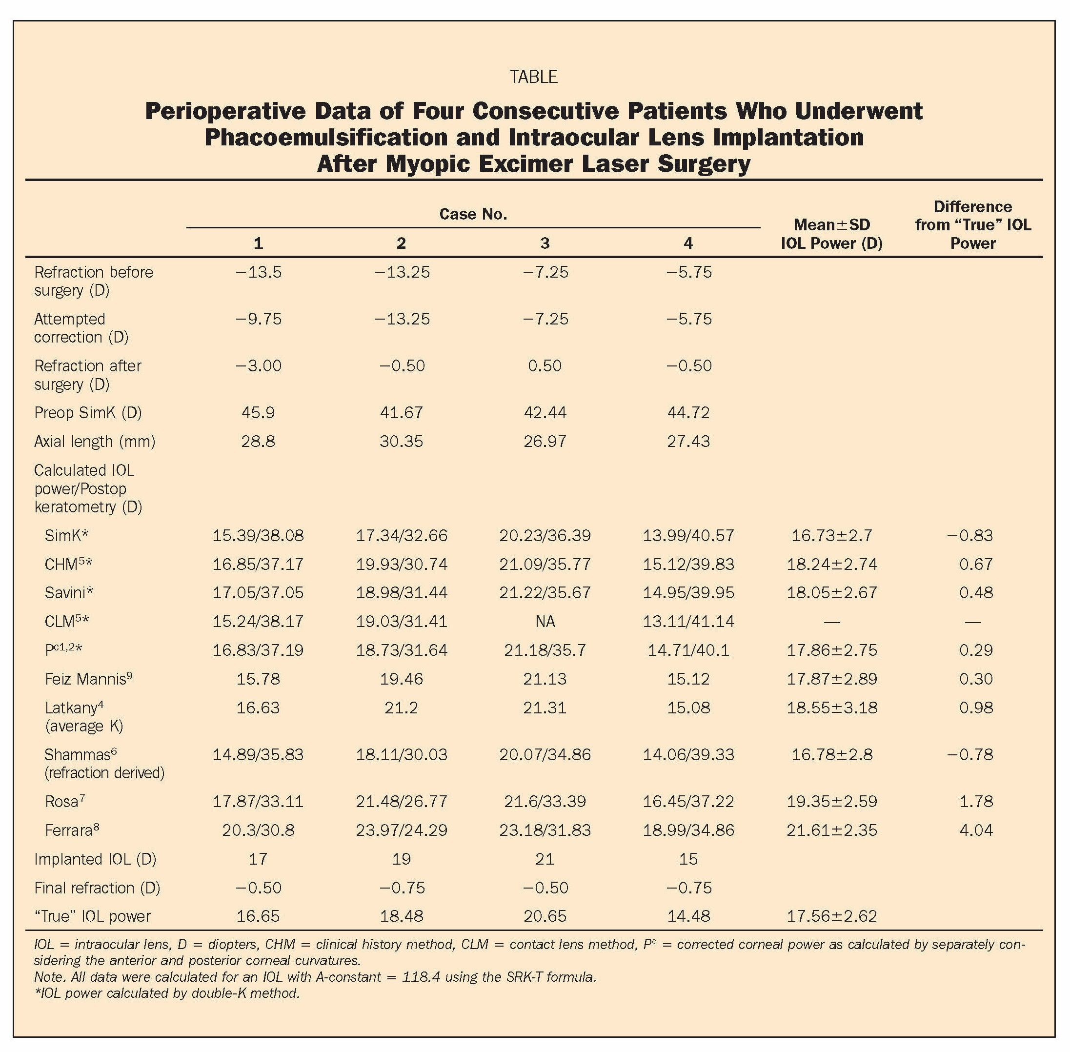 TABLEPerioperative Data of Four Consecutive Patients Who Underwent Phacoemulsification and Intraocular Lens Implantation After Myopic Excimer Laser Surgery