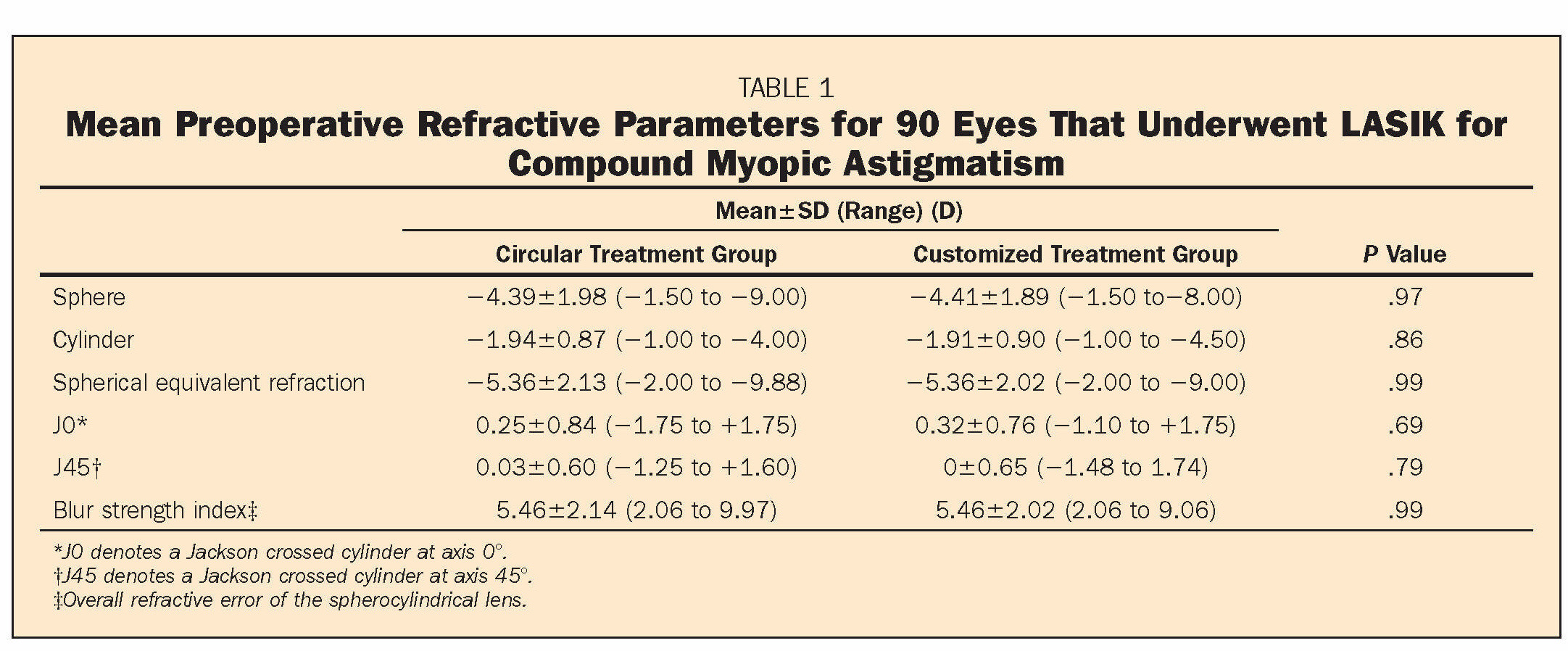 TABLE 1Mean Preoperative Refractive Parameters for 90 Eyes That Underwent LASIK for Compound Myopic Astigmatism