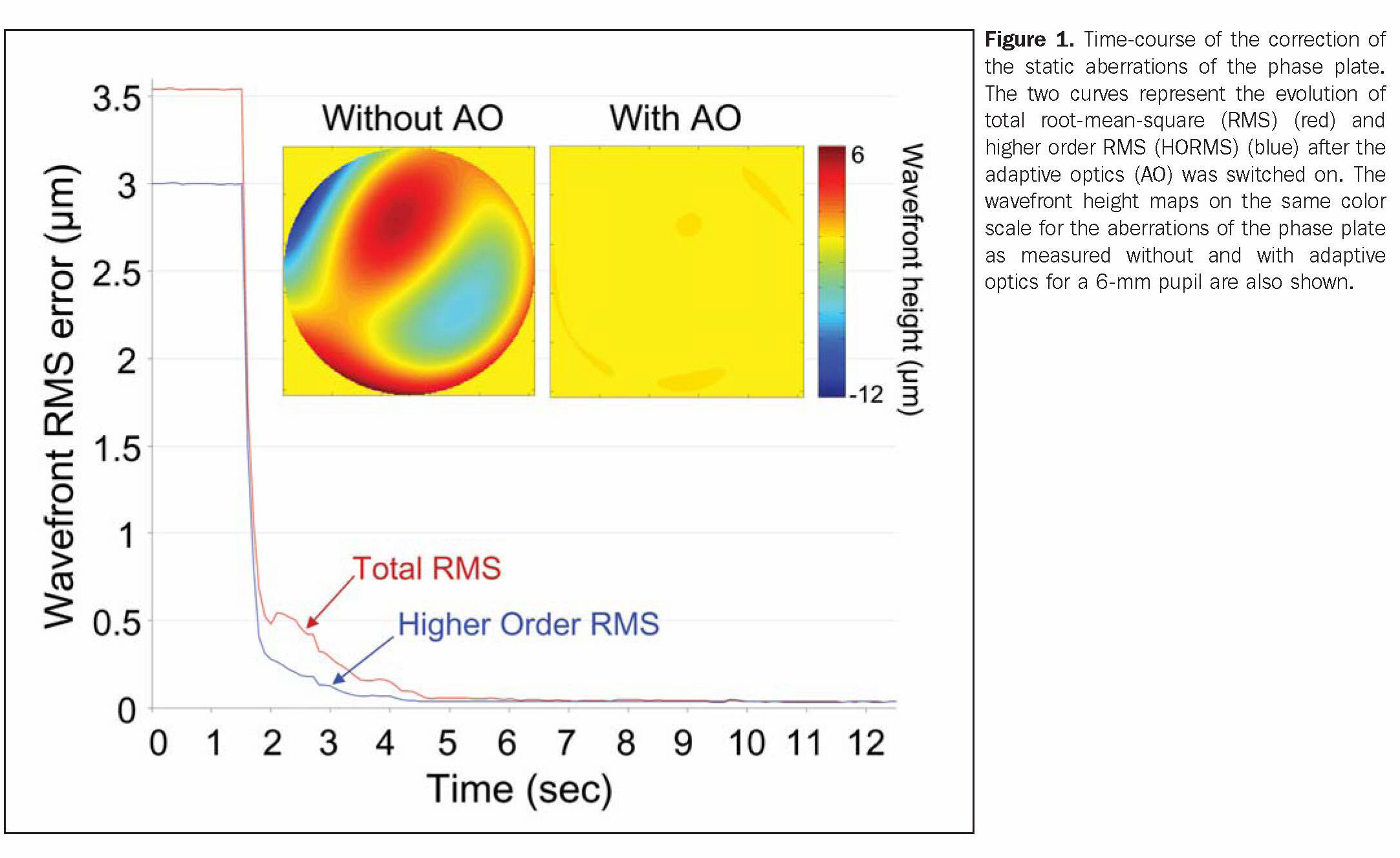 Figure 1. Time-course of the correction of the static aberrations of the phase plate. The two curves represent the evolution of total root- mean-square (RMS) (red) and higher order RMS (HORMS) (blue) after the adaptive optics (AO) was switched on. The wavefront height maps on the same color scale for the aberrations of the phase plate as measured without and with adaptive optics for a 6-mm pupil are also shown.