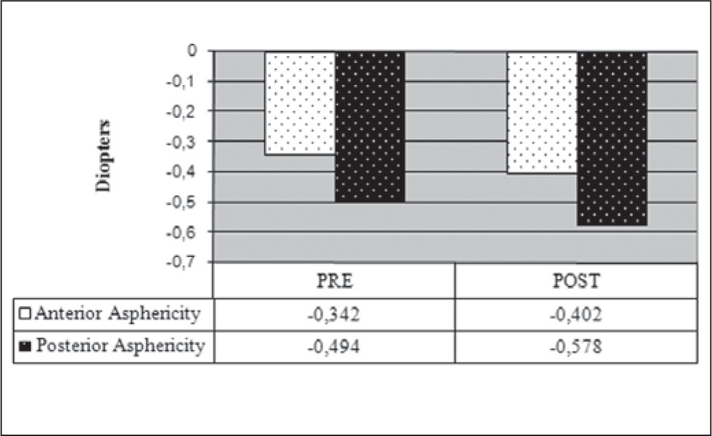 Mean Anterior and Posterior Corneal Asphericity, Comparing Pre- and Postoperative Values Following the INTRACOR Procedure.
