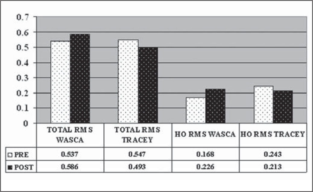 Comparative Change of Total and Higher Order (HO) Aberrations Following the INTRACOR Procedure when Using WASCA and Tracey Aberrometers. RMS = Root-Mean-Square