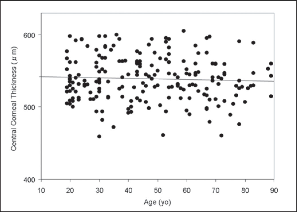 Graph Showing No Significant Correlation Between Patient Age and Central Corneal Thickness (Pearson's Correlation Coefficient r=−0.06, P=.41).