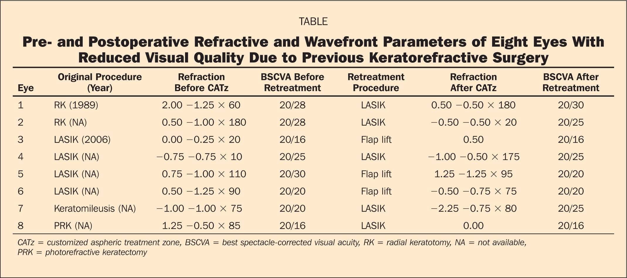 Pre- and Postoperative Refractive and Wavefront Parameters of Eight Eyes with Reduced Visual Quality Due to Previous Keratorefractive Surgery