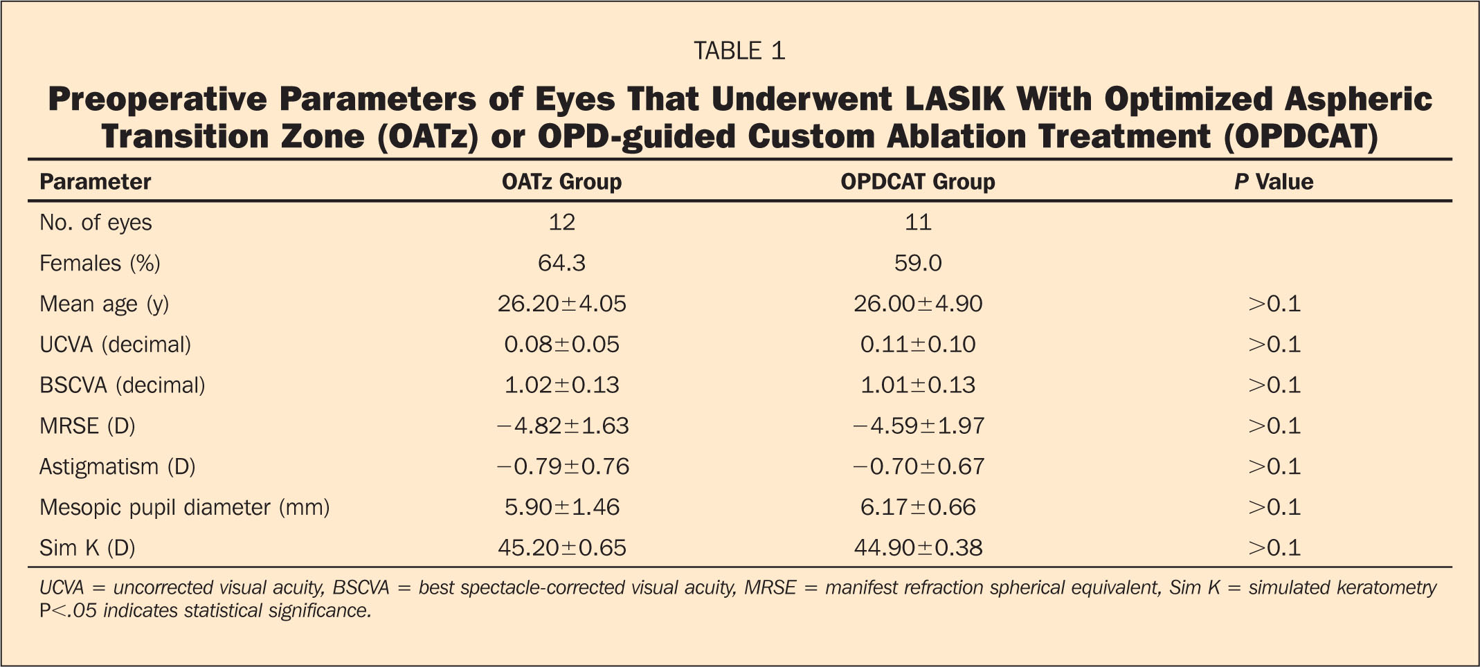 Preoperative Parameters of Eyes that Underwent LASIK with Optimized Aspheric Transition Zone (OATz) or OPD-Guided Custom Ablation Treatment (OPDCAT)