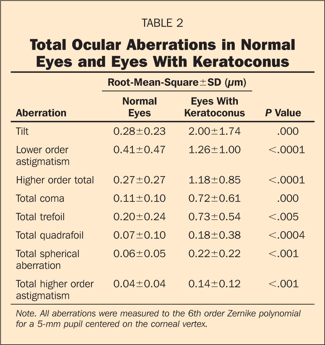Total Ocular Aberrations in Normal Eyes and Eyes with Keratoconus