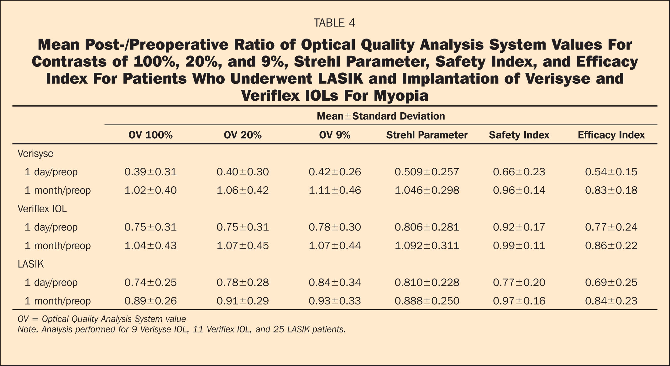 Mean Post-/preoperative Ratio of Optical Quality Analysis System Values for Contrasts of 100%, 20%, and 9%, Strehl Parameter, Safety Index, and Efficacy Index for Patients Who Underwent LASIK and Implantation of Verisyse and Veriflex IOLs for Myopia