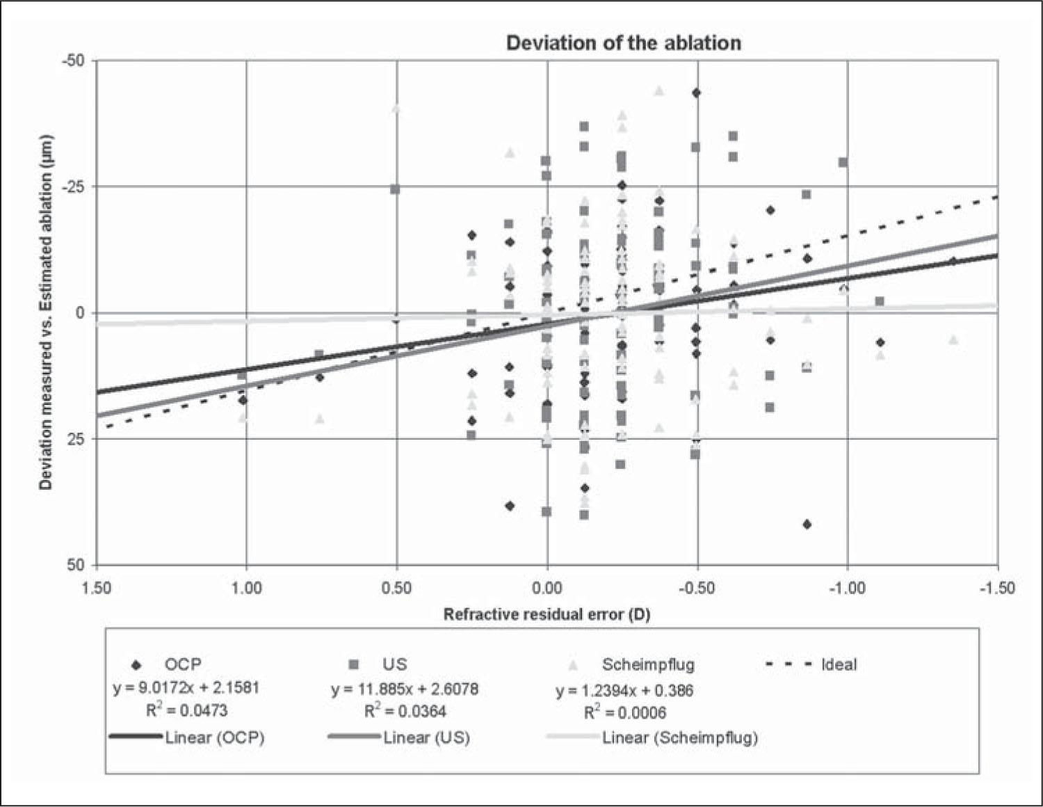 Measured Central Ablation Depth Minus Estimated Central Ablation Depth Versus Residual Manifest Refraction Spherical Equivalent at 3 Months Postoperatively for Scheimpflug, Optical Coherence Pachymetry (OCP), and Ultrasound Pachymetry Measurements. Calculated Absolute Pachymetry Deviations Between Measured and Estimated Central Ablation Depth Compared to the Absolute Refractive Deviations Showed No Correlation for the Scheimpflug Method (P=.80), a Borderline Correlation for Ultrasound Measurements (P=.06), and Significant Correlation for OCP (P=.03).