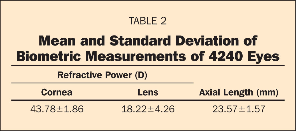 Mean and Standard Deviation of Biometric Measurements of 4240 Eyes