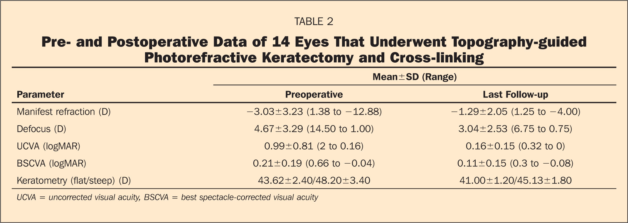 Pre- and Postoperative Data of 14 Eyes that Underwent Topography-Guided Photorefractive Keratectomy and Cross-Linking