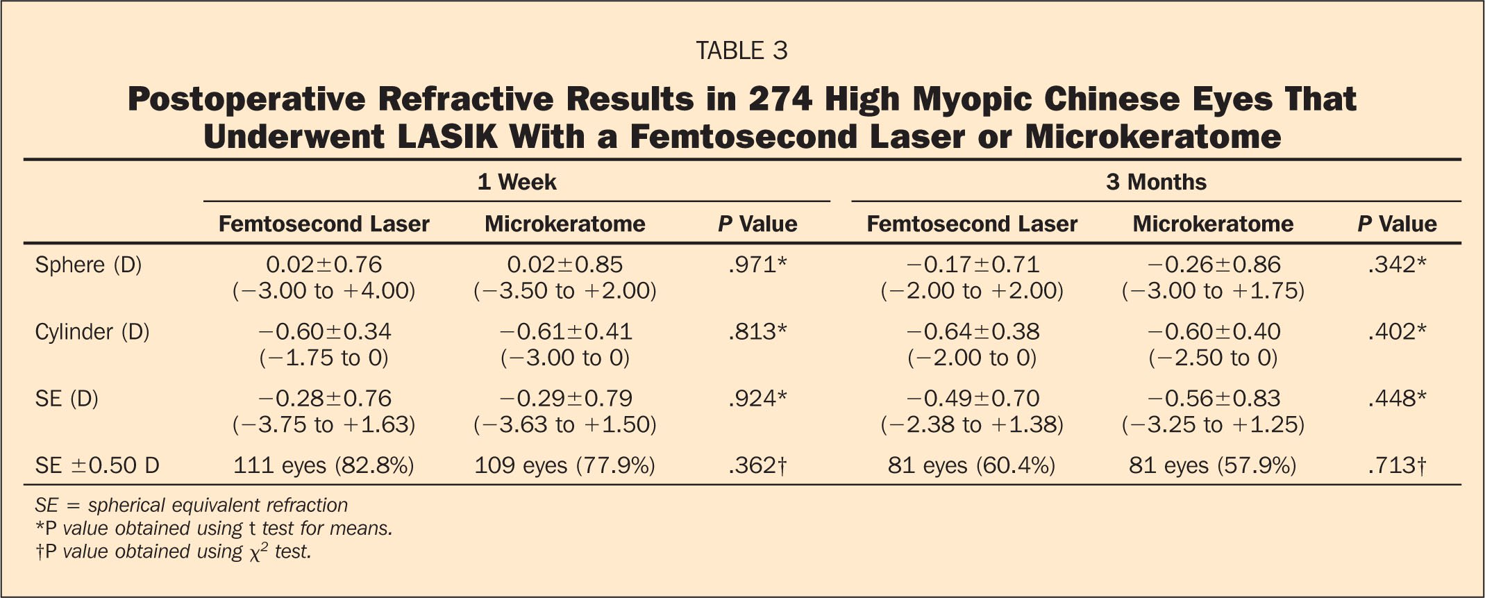 Postoperative Refractive Results in 274 High Myopic Chinese Eyes that Underwent LASIK with a Femtosecond Laser or Microkeratome