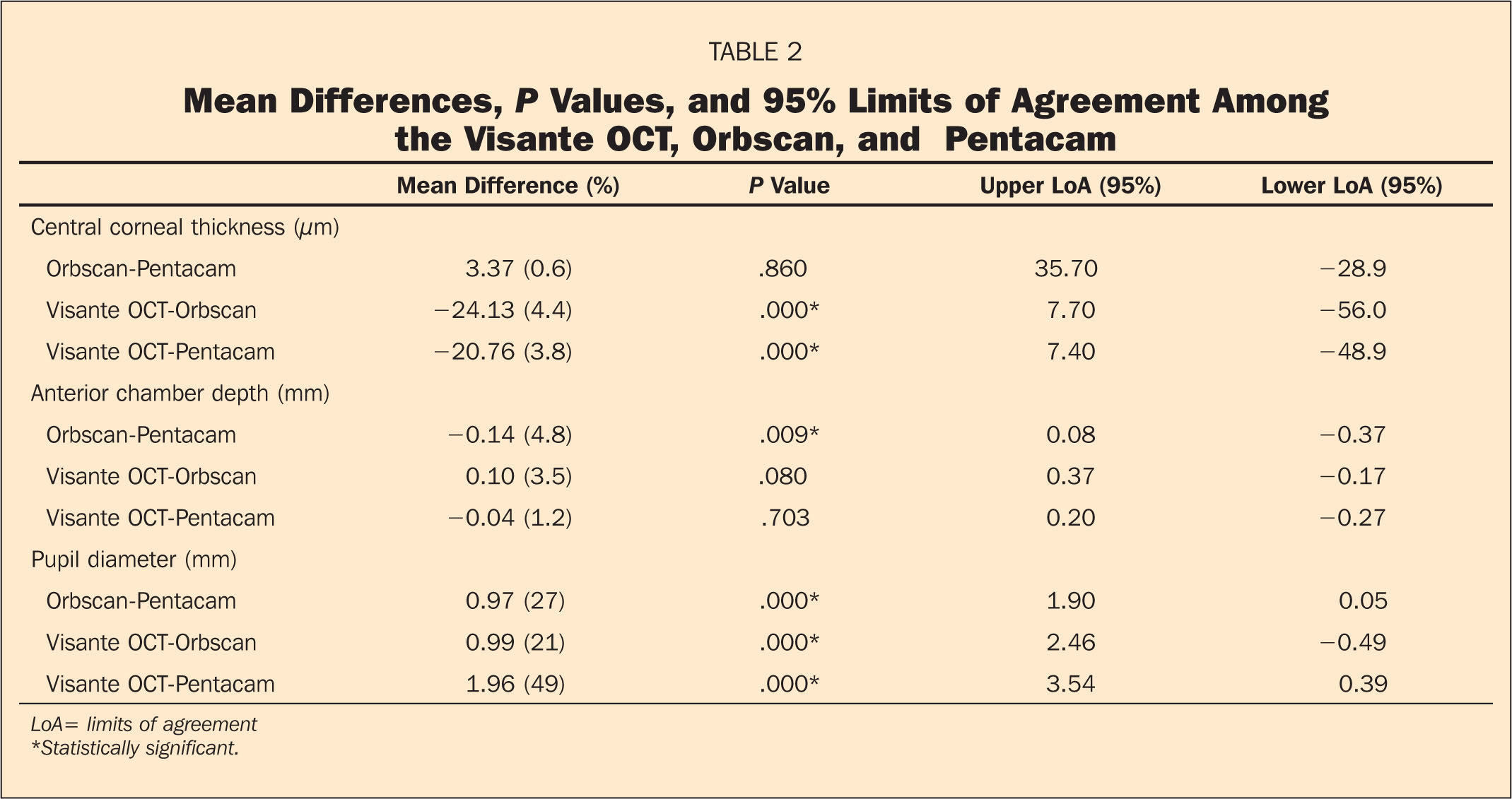 Mean Differences, P Values, and 95% Limits of Agreement Among the Visante OCT, Orbscan, and Pentacam