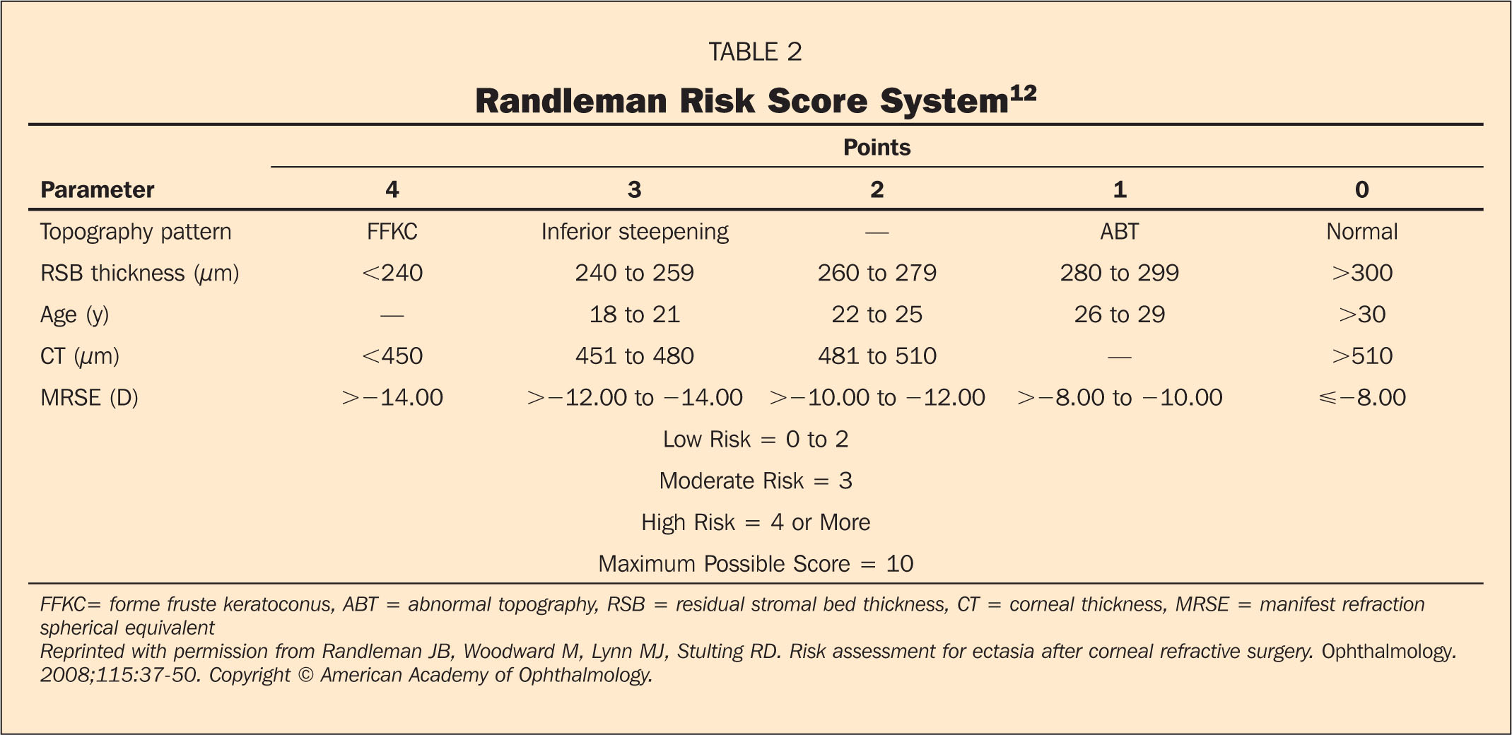 Evaluation of a Risk Factor Scoring System for Corneal ...