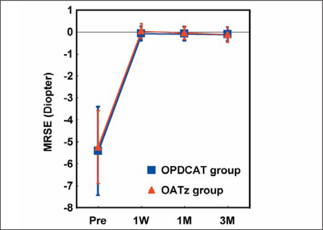 Change in Manifest Refraction Spherical Equivalent (MRSE) over Time for Eyes that Underwent LASIK with the OPD-Guided Customized Aspheric Treatment Algorithm (OPDCAT Group) or the Optimized Aspheric Treatment Zone Algorithm (OATz Group) Using the NIDEK Advanced Vision Excimer Laser System.