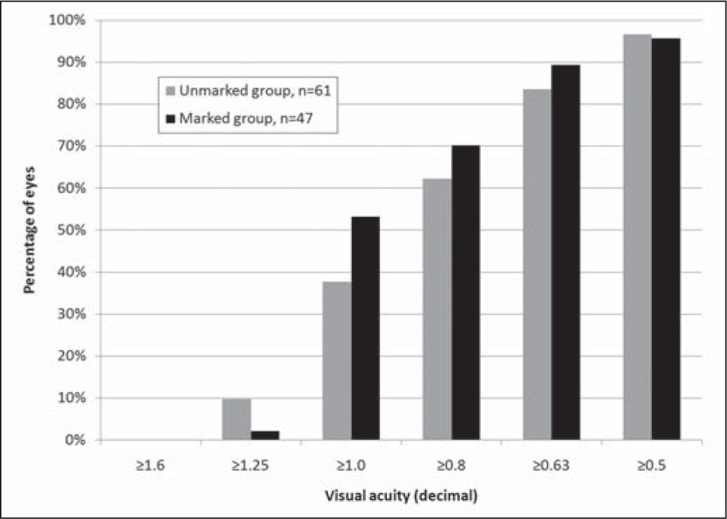 Uncorrected Visual Acuity for the Unmarked and Marked Groups 12 Months After Excimer Laser Treatment for Myopic Astigmatism.