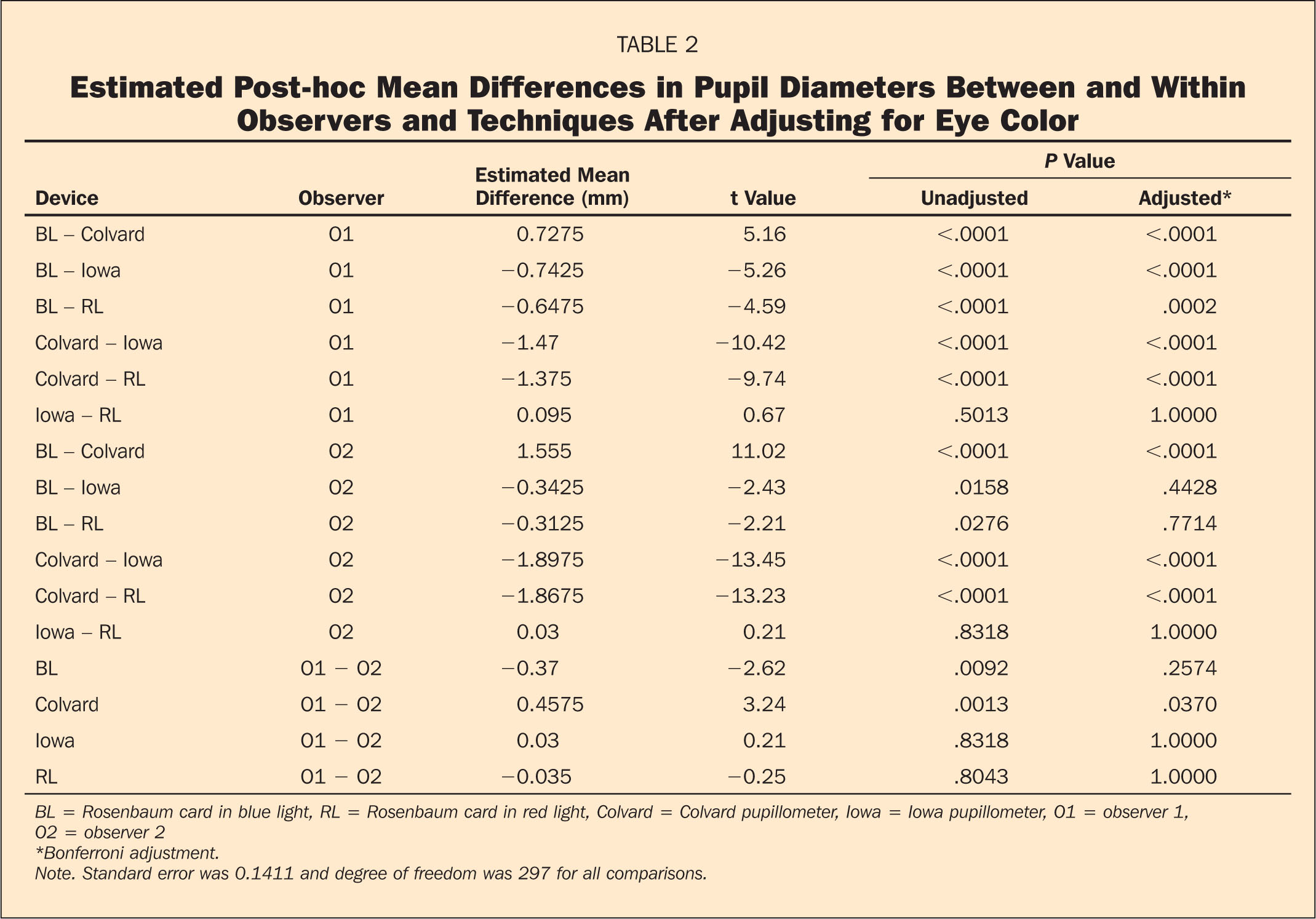 Estimated Post-hoc Mean Differences in Pupil Diameters Between and Within Observers and Techniques After Adjusting for Eye Color