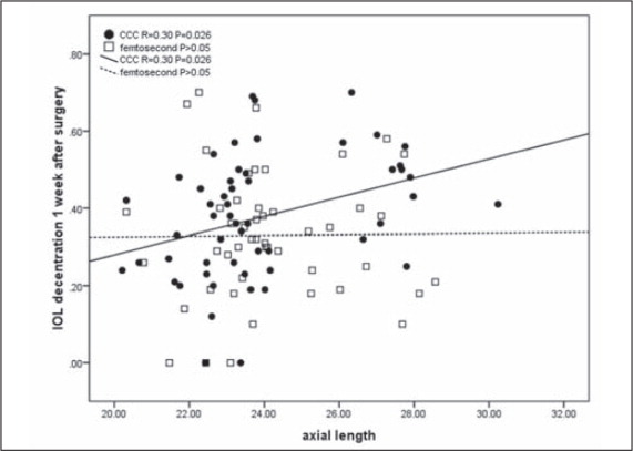 Correlation between axial length and intraocular lens decentration 1 week after surgery. The correlation was significant in the manual capsulotomy group (CCC) (R=0.30, P=.026) but not in the laser capsulotomy group (femtosecond) (P>.05).