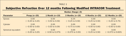 Subjective Refraction Over 12 months Following Modified INTRACOR Treatment