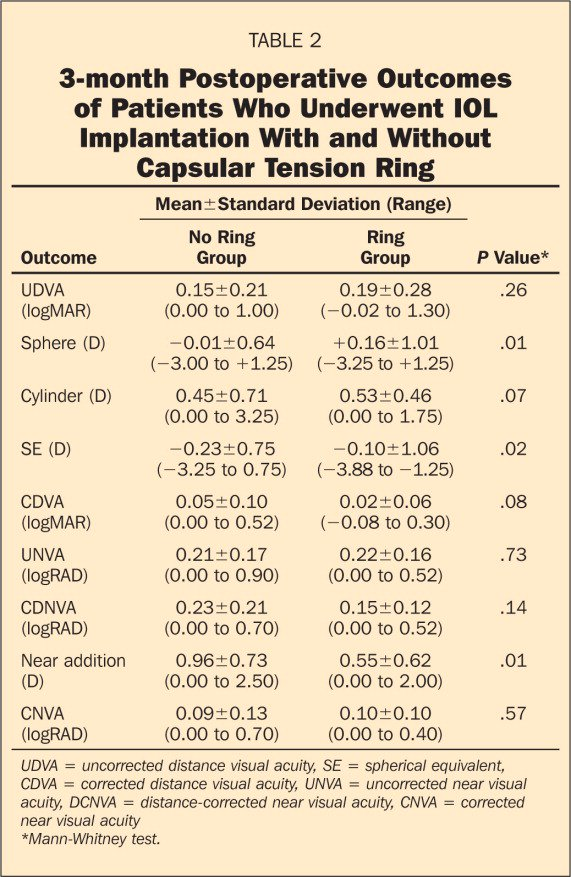 3-month Postoperative Outcomes of Patients Who Underwent IOL Implantation With and Without Capsular Tension Ring