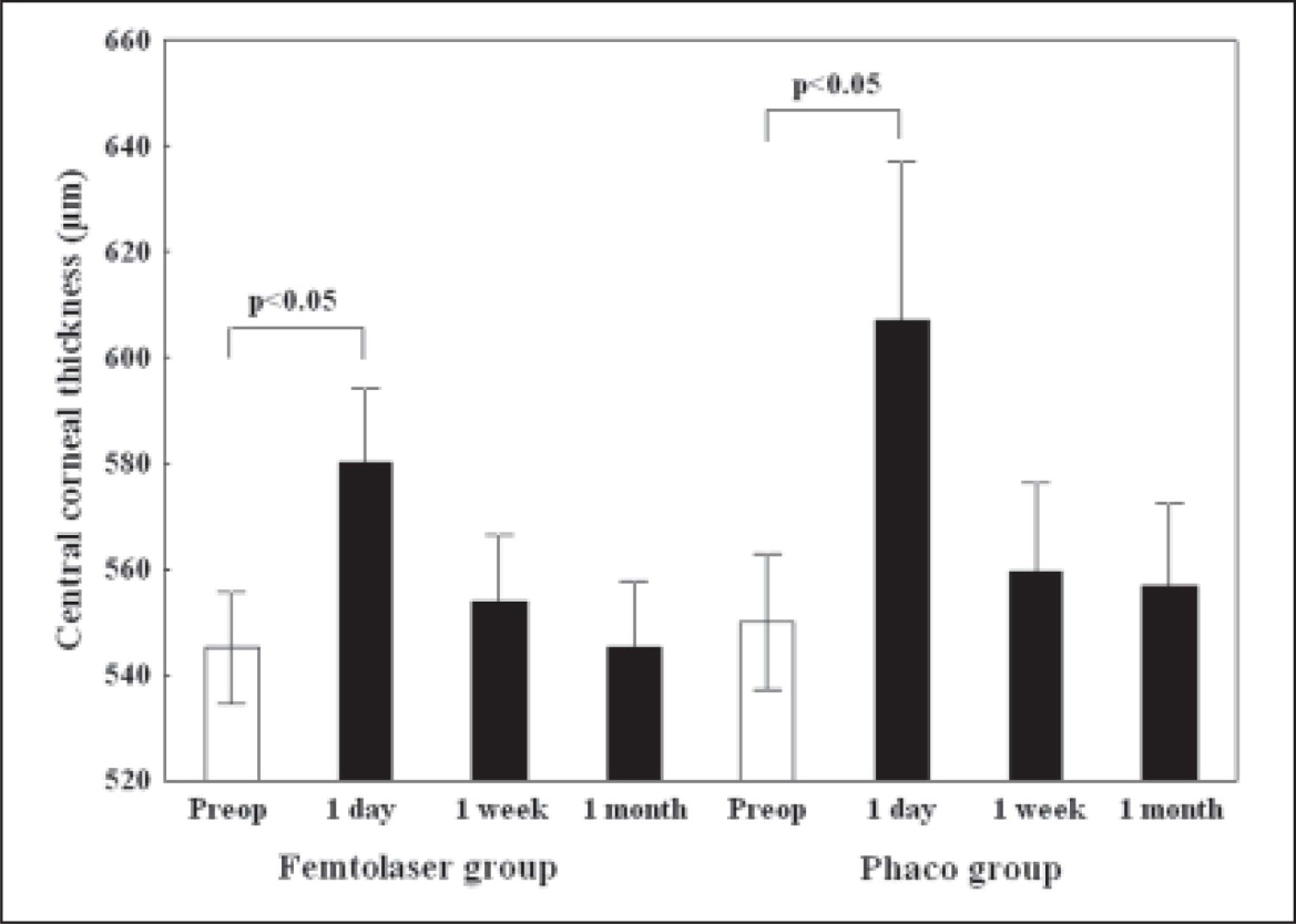 Mean values of central corneal thickness in eyes treated with an intraocular femtosecond laser and phacoemulsification (femtolaser group) and with phacoemulsification only (phaco group) at different time points (P<.05 using repeated measures analysis of variance; whisker: 95% confidence limits of mean).