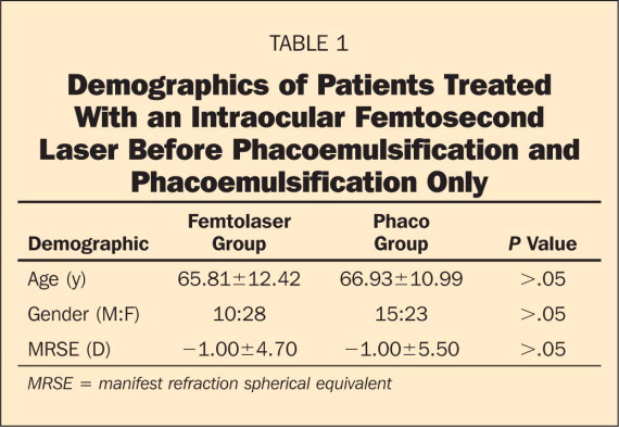 Demographics of Patients Treated With an Intraocular Femtosecond Laser Before Phacoemulsification and Phacoemulsification Only
