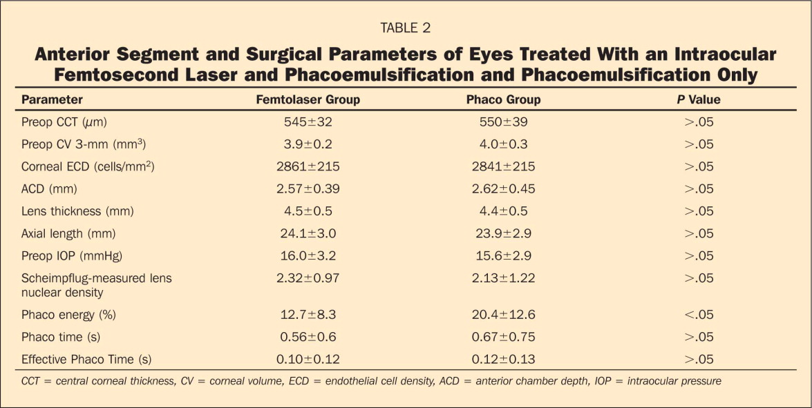 Anterior Segment and Surgical Parameters of Eyes Treated With an Intraocular Femtosecond Laser and Phacoemulsification and Phacoemulsification Only