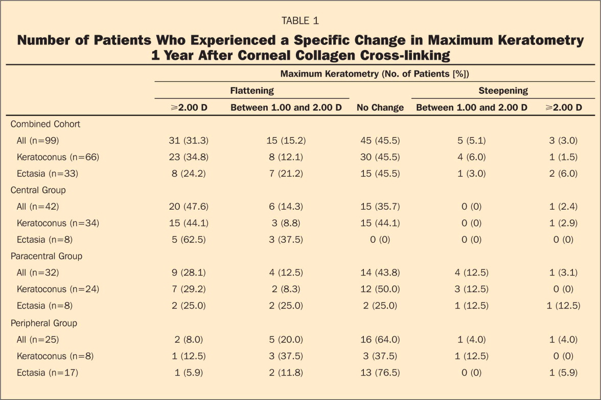 Number of Patients Who Experienced a Specific Change in Maximum Keratometry 1 Year After Corneal Collagen Cross-linking