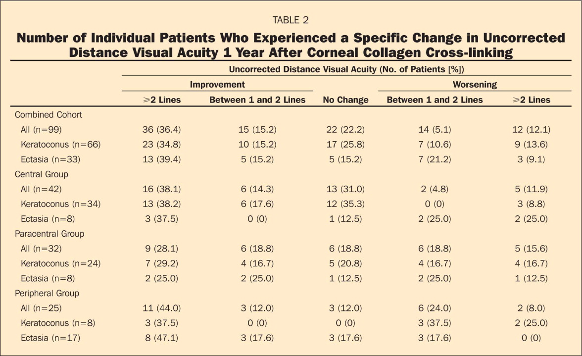 Number of Individual Patients Who Experienced a Specific Change in Uncorrected Distance Visual Acuity 1 Year After Corneal Collagen Cross-linking