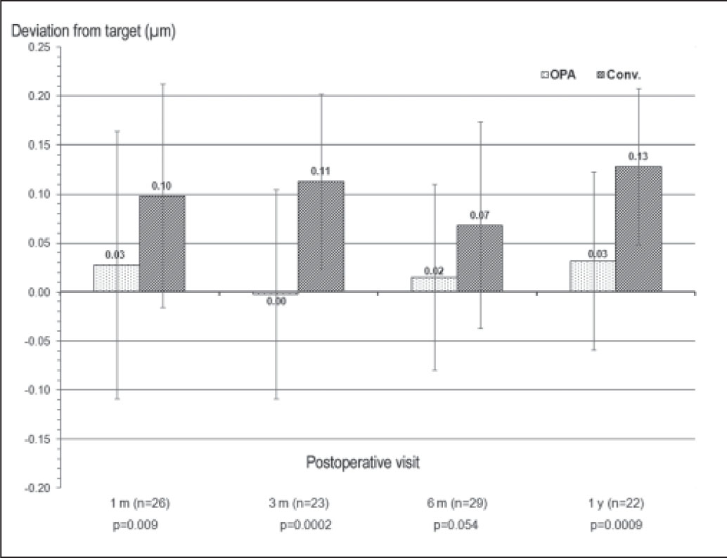 Deviation from intended ocular spherical aberration in eyes after myopic LASIK with optimized prolate ablation (OPA) in one eye and conventional (conv) ablation in the fellow eye.