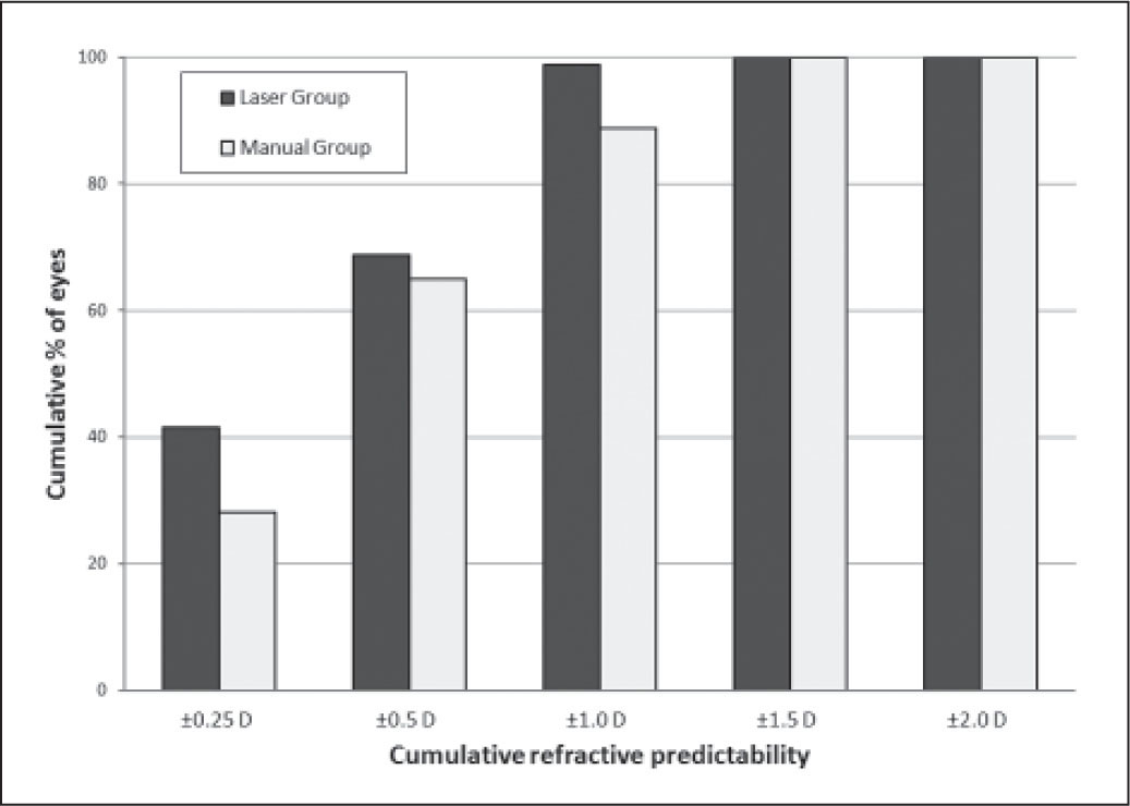 Cumulative refractive predictability of the eyes in the laser and conventional (manual) groups.